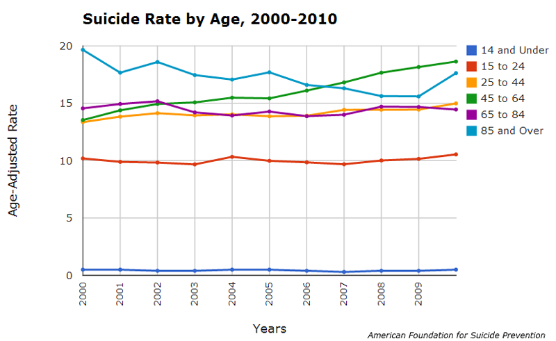 Graphic: American Foundation for Suicide Prevention