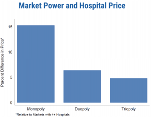 Source: Health Care Pricing Project, 2015Research from the Health Care Pricing Project shows that when hospitals have a monopoly in a market, prices are 15.3 percent higher than prices in hospitals where there are four or more hospitals even after controlling for costs in those markets.