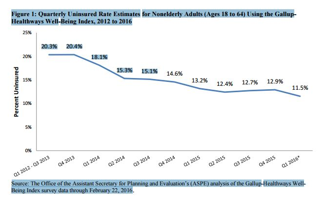 An analysis of data from the Gallup-Healthways Well-Being Index survey by the federal Department of Health and Human Services, Office of the Assistant Secretary for Planning and Evaluation, shows the Affordable Care Act cut the uninsured rate almost in half among Americans under age 65. The rate dropped from 20.3 percent in the third quarter of 2013 to 11.5 percent in the first quarter of this year.