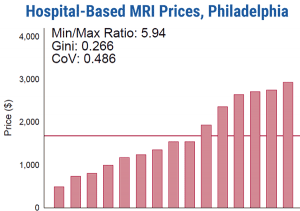 Source: Health Care Pricing ProjectResearch from the Health Care Pricing Project shows that among 15 hospitals in Philadelphia, the price of a lower-limb MRI varied so much that a consumer going to the highest-priced hospital would pay six times more than that same consumer would pay at the lowest-priced hospital.