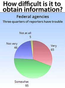 Source: AHCJ member survey, 2016