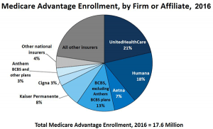Medicare Advantage 2016 Spotlight: Enrollment Market Update, by Gretchen Jacobson, Giselle Casillas, Anthony Damico, Tricia Neuman and Marsha Gold for the Kaiser Family Foundation, May 11, 2016.