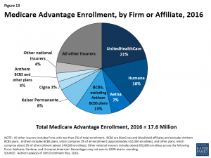 Source: Gretchen Jacobson, Giselle Casillas, Anthony Damico, Tricia Neuman, and Marsha Gold, Medicare Advantage 2016 Spotlight: Enrollment Market Update, The Henry J. Kaiser Family Foundation, May, 11, 2016.