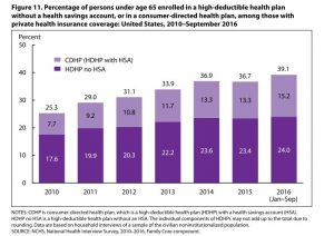 Source: NCHS, National Health Interview Survey, 2010-2016, Family Care component, released February 2017.Data from the National Center for Health Statistics shows the rate of growth of high-deductible health plans (HDHPs) and consumer-directed health plans (CDHPs) since 2010. A CDHP is an HDHP with a tax-advantaged health savings account.