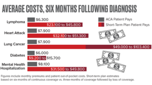 In a new study, Milliman actuaries compared costs under health insurance plans that comply with the requirements of the Affordable Care Act versus costs of short-term health plans that do not meet the ACA's requirements.