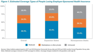 Researchers from the Urban Institute estimate that if the U.S. unemployment rate reaches 20%, the rate of those without health insurance will rise to almost 29% overall. But in states that expanded Medicaid under the Affordable Care Act, the uninsured rate will be 23%, and in non-expansion states, the uninsured rate will be more than 40%, the report shows.