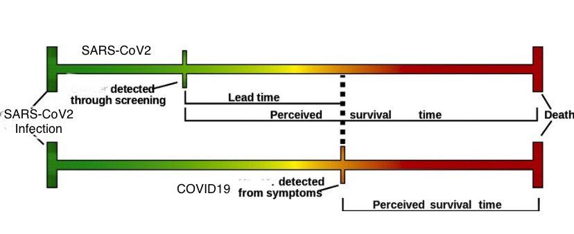Lead time bias