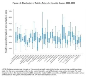 Analysis by researchers at RAND show relative prices paid for hospital services to some of the nation's largest hospital systems in 2018.