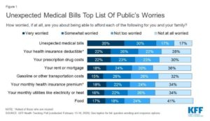 """About two-thirds of Americans say they are either """"very worried"""" (35%) or """"somewhat worried"""" (30%) about being able to afford unexpected medical bills, according to a survey that KFF published in February."""