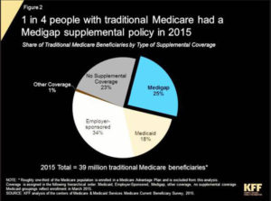 In 2015, 25% of people with Medicare had a Medigap supplemental policy.