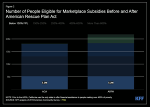 Number eligible for subsidies, American Rescue Plan, KFF.