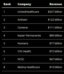 Largest U.S. Health Insurers of 2021 by 2020 revenue.