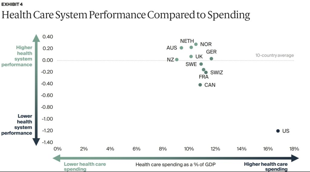 Health care spending data from the OECD is shown as a percentage of GDP in 11 high-income countries versus health care system performance.