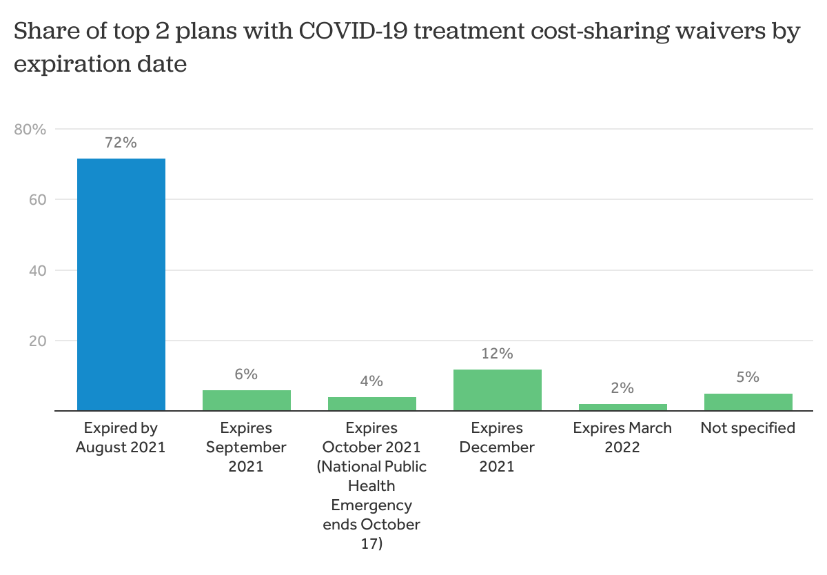 Research shows 72% of large health insurers are now requiring members to share in the treatment costs for COVID-19